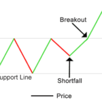 STRATEGIA-BREAKOUT-SUPPORTO-E-RESISTENZA