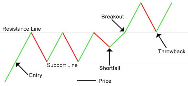 La strategia Breakout nel trading in opzioni binarie