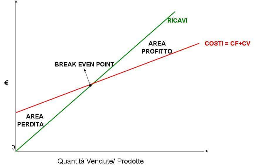 Breakeven point: punto di pareggio nelle opzioni binarie
