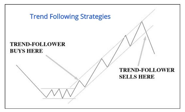 Seguire il trend di mercato: strategia trading opzioni binarie