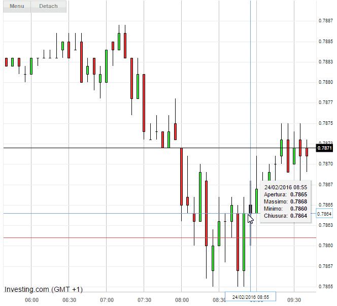 Grafico cambio Sterlina Euro (EUR/GBP) in tempo reale