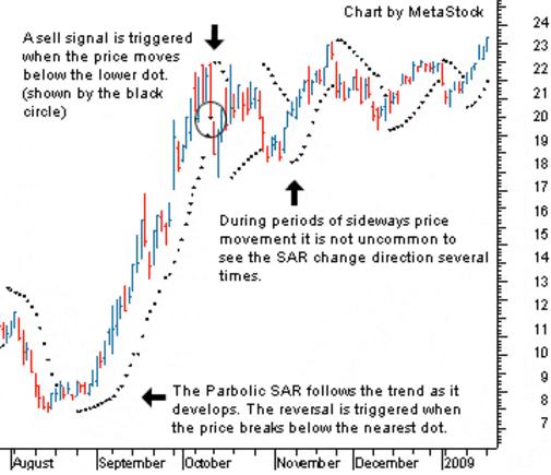 Parabolic SAR: pattern trading e strategia