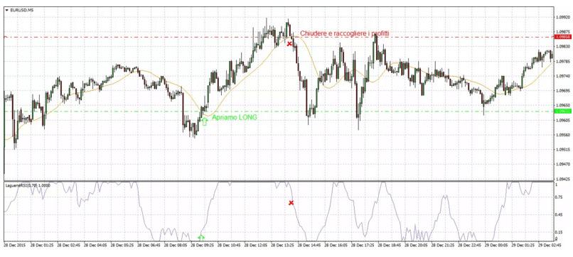 indicatore-laguerre-chiusura-posizione-long