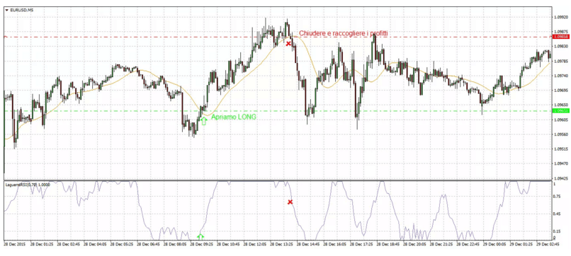 Indicatore Laguerre: segnali di Scalping per Opzioni Binarie