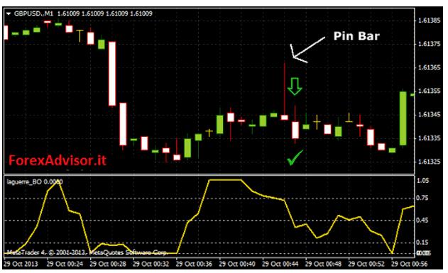 laguerre-opzioni-binarie-60-secondi-asset-euro-dolaro