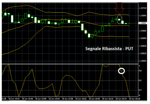 laguerre-opzioni-binarie-asset-euro-dolaro