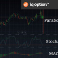 Nuovi indicatori IQ Option: MACD, Stocastico, Parabolic SAR