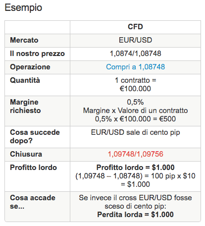 IG Markets: opinioni e demo piattaforma di trading IG.com