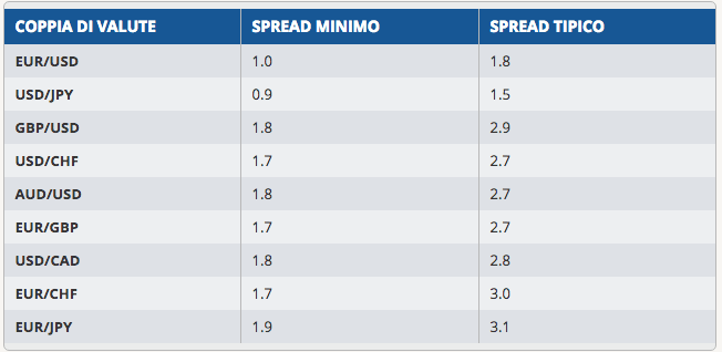 spread_variabili_avatrade