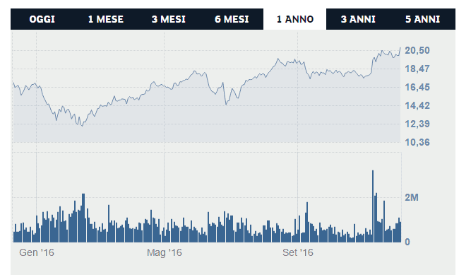 buzzi-unicem-trading