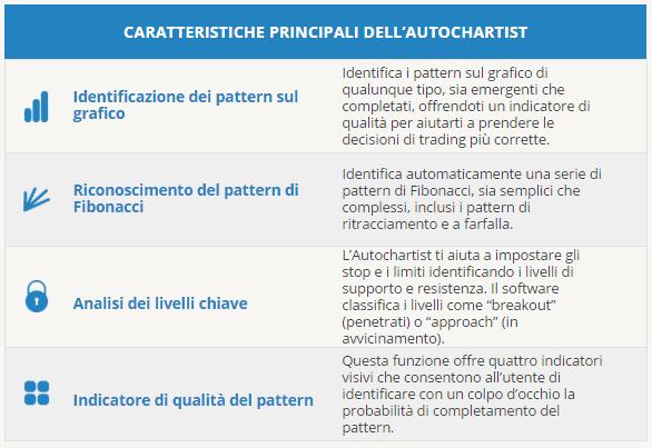 caratteristiche-autochartist