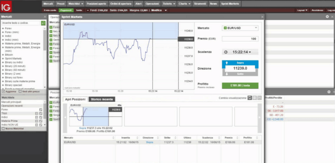 ig markets binary options demo trading