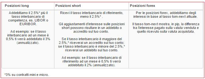 interessi-ig-mercato-indici