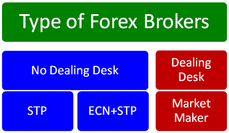 tipi-broker-forex