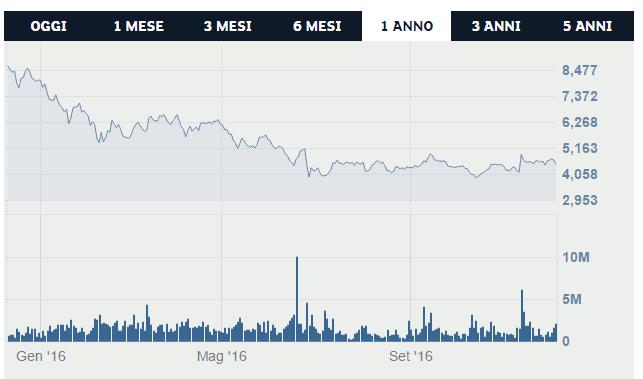 trading-anima