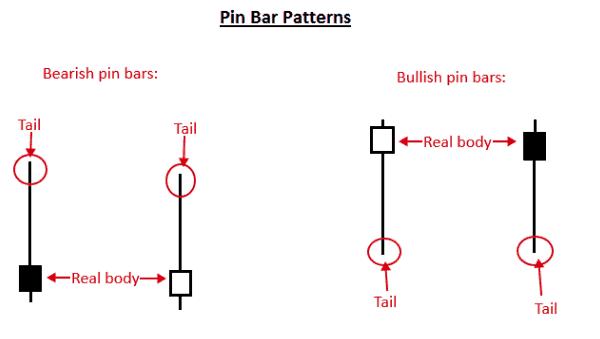 candela_pin_bar_esempio