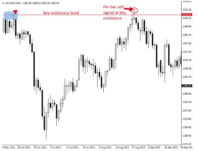 trading_pin_bar