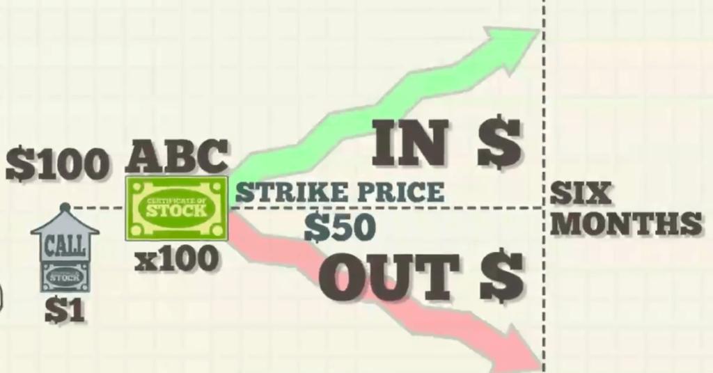 strike price esempio