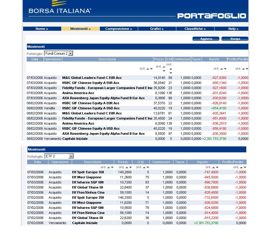 borsa-virtuale-portfolio