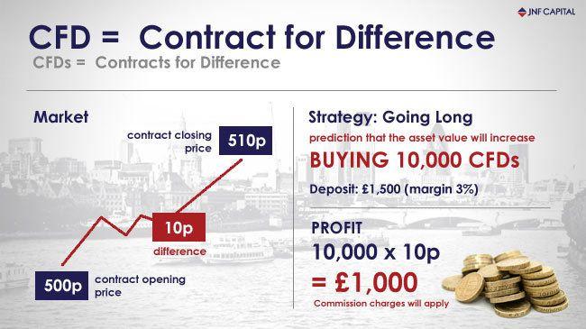 cfd-trading-vantaggi