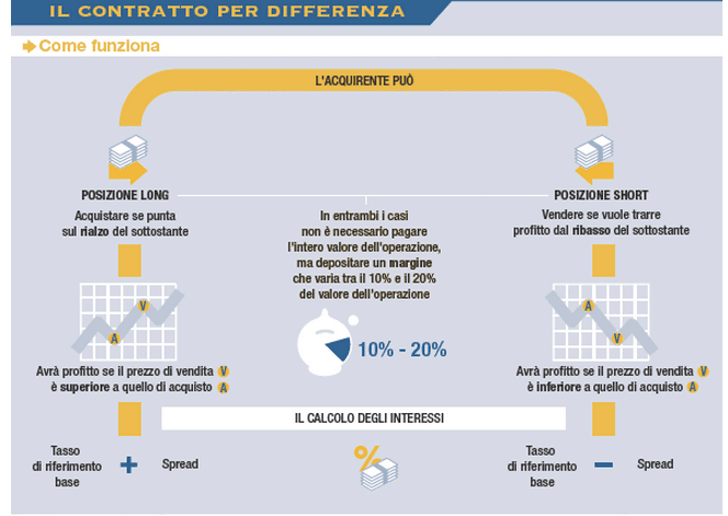 contract-for-difference-cfd-come-calcolare-lo-spread