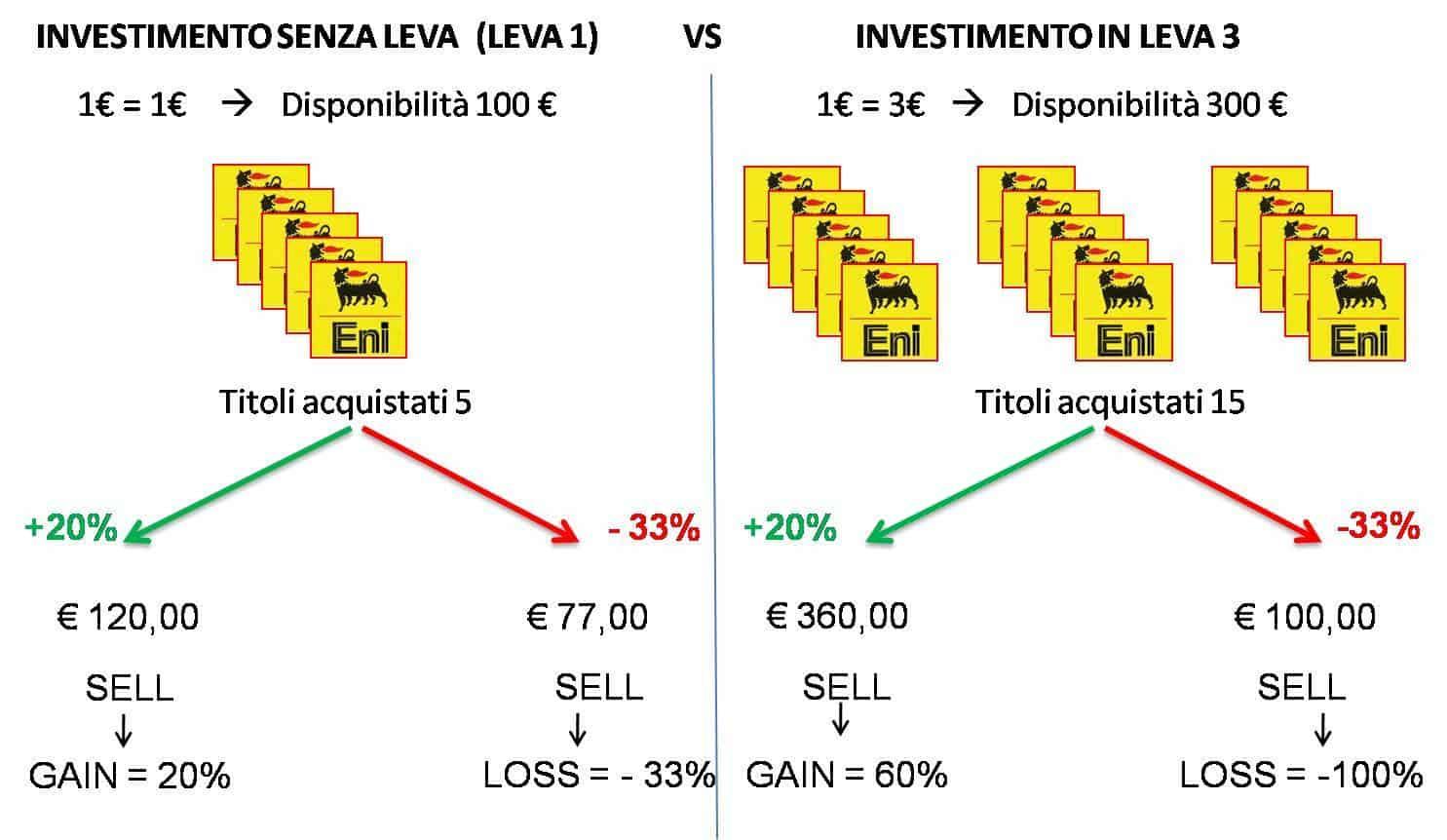 Leva Finanziaria nel forex trading online - Cos'è, Esempio ...
