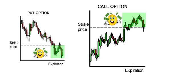 strike-price-put-call