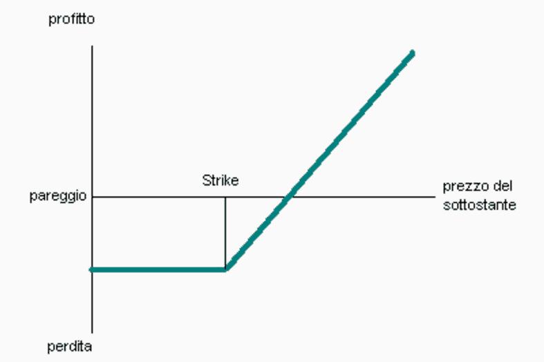 strike-price