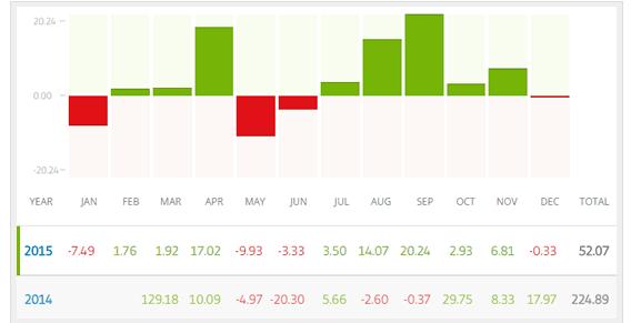 performance_trader_etoro