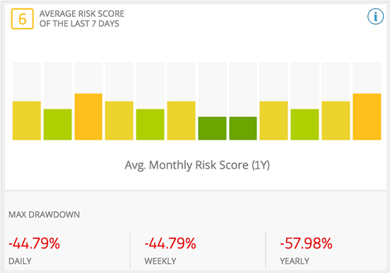 livello_rischio_trader_etoro
