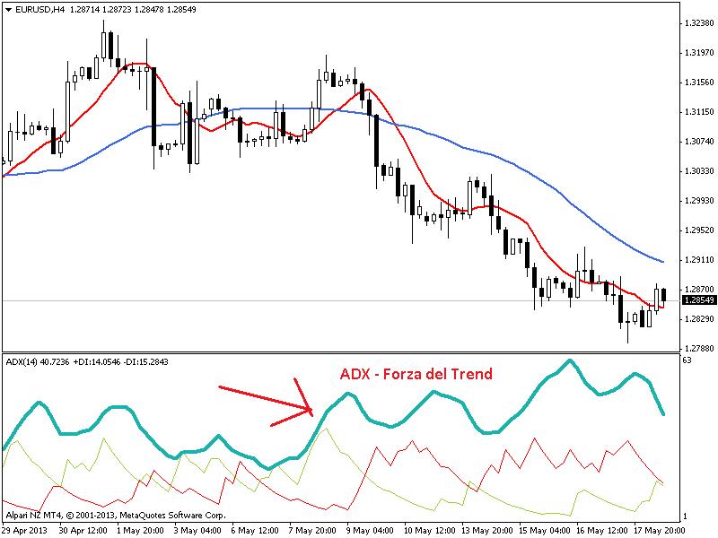 adx-forza-trend