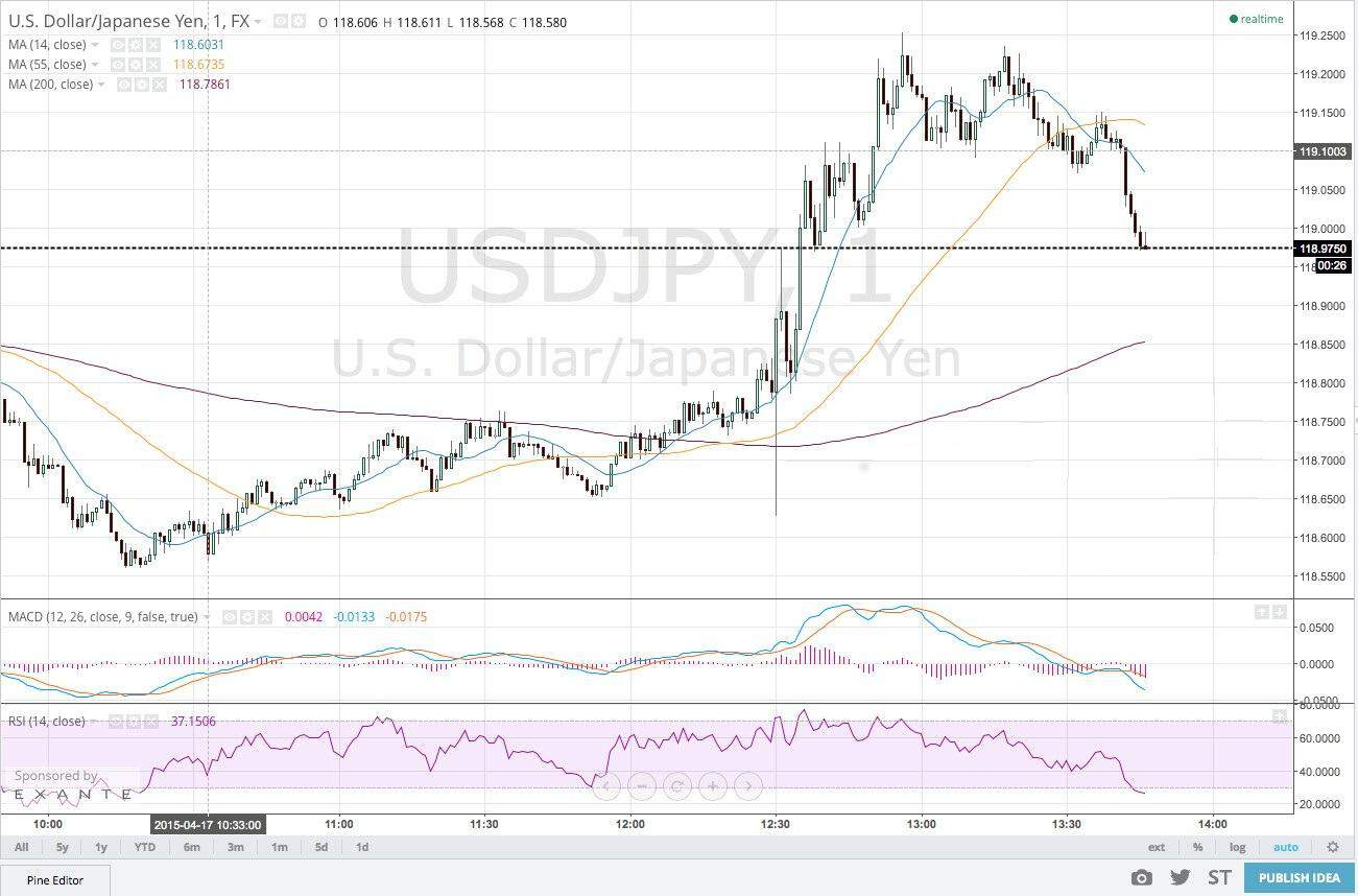 Strategia di trading su asset Dollaro-Yen (USD/JPY)