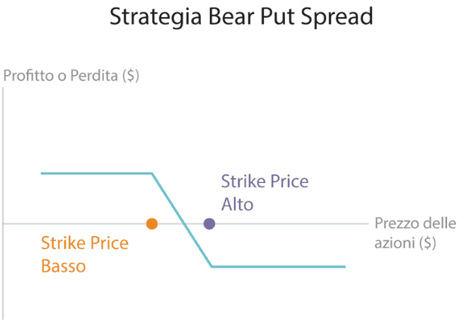strategia-bear-put-spread