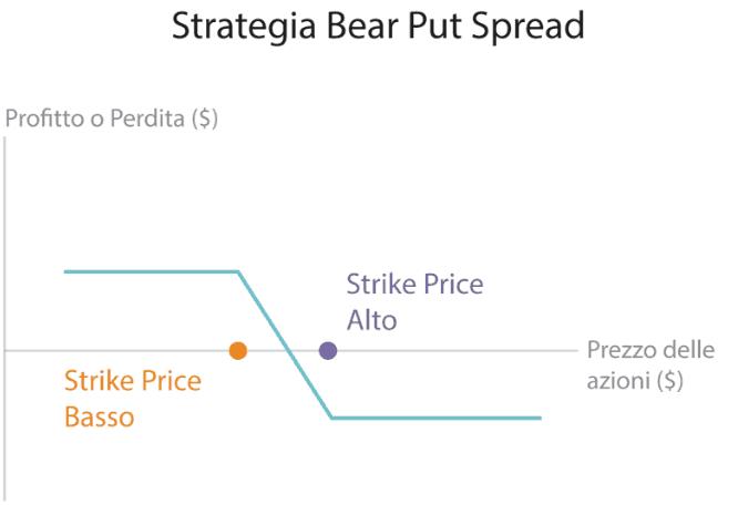 Le migliori strategie per investire con le opzioni CALL e PUT