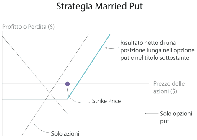 strategia married put