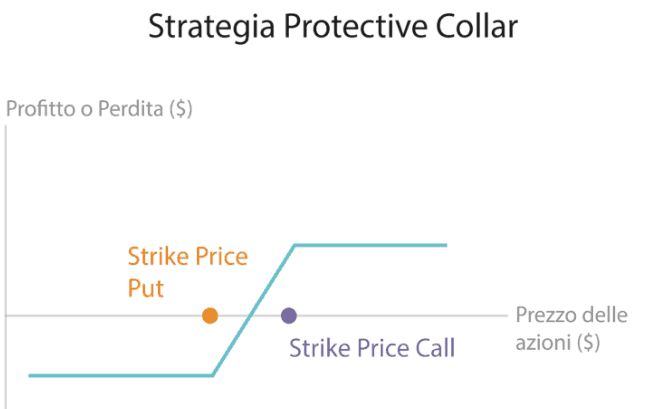 strategia-portective-call