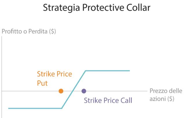 strategia-portective-call