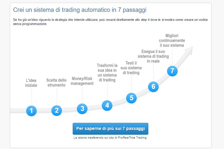 ProRealTime opinioni: software di Borsa, analisi tecnica, trading