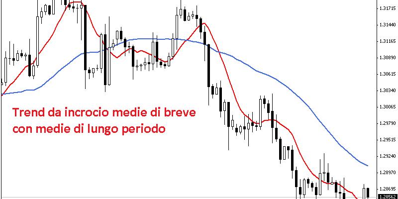trend-incrocio-medie-lungo-breve-periodo