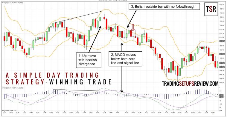 Strategia di trading: Bande di Bollinger e MACD