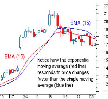 differenza_media_mobile_semplice_e_esponenziale
