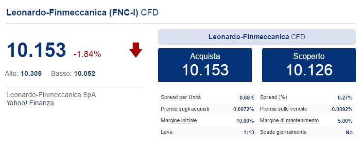 Trading azioni Finmeccanica
