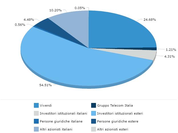 azionisti Telecom Italia