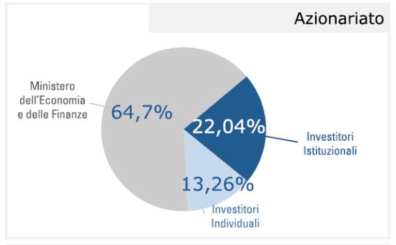 azionisti poste italiane