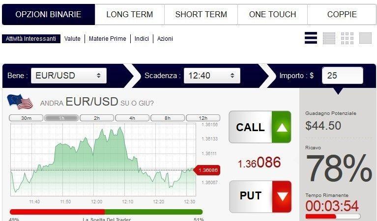 Strumenti per fare trading binario