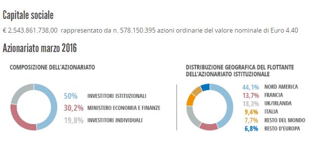 principali azionisti Leonardo