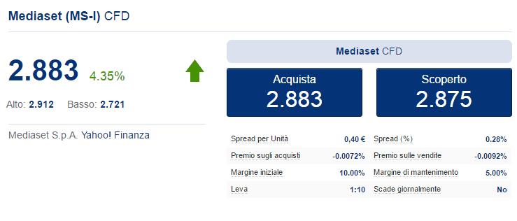 trading CFD Mediaset