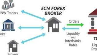 Lista migliori broker ECN italiani