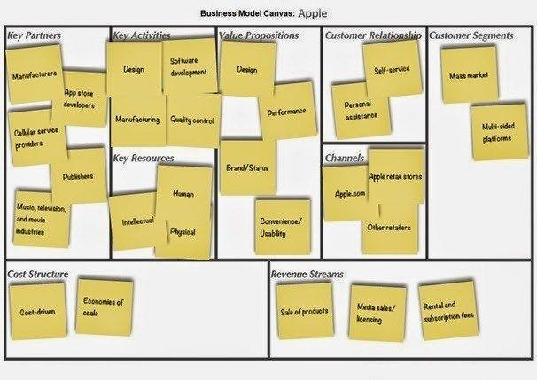 modello-business-apple