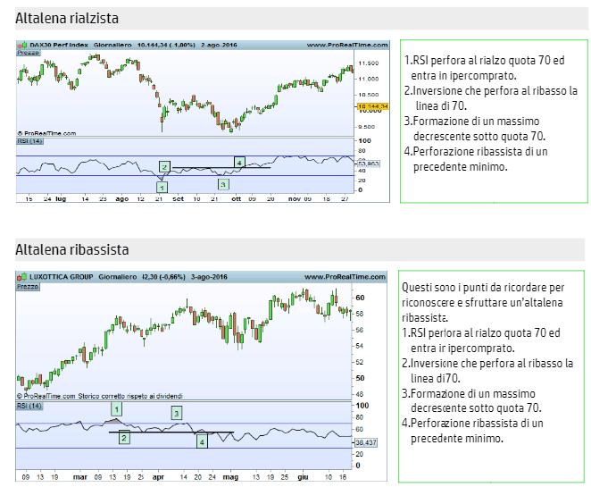 Come fare trading online con l'indicatore RSI